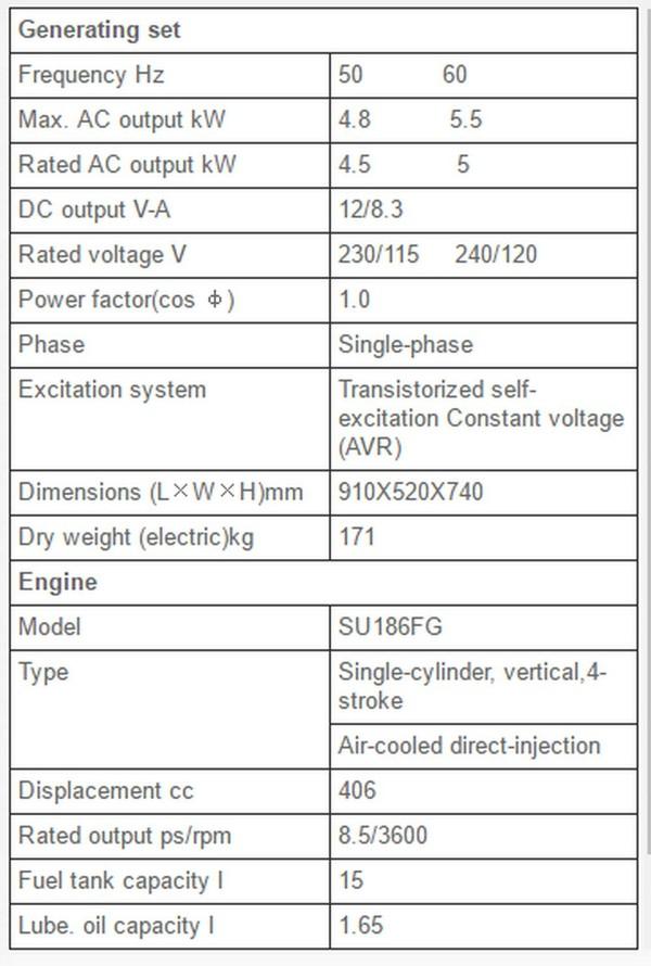 Second-hand Suntom Diesel generator Specs
