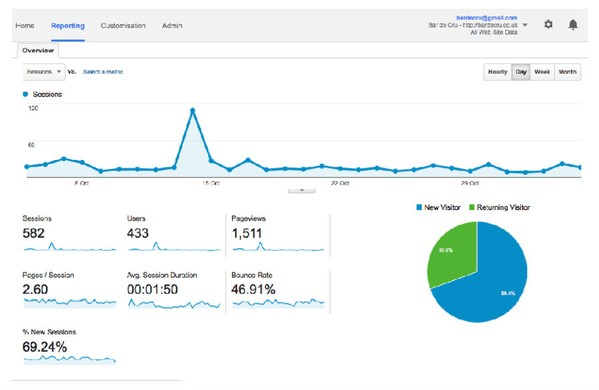 Bar de Cru Website statistics