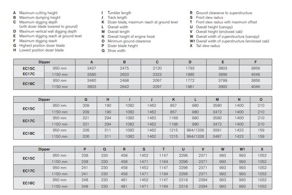 Volvo EC15c Specifications